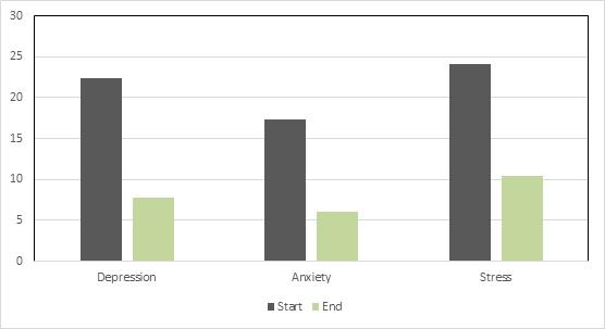 Eidelman treatment outcomes